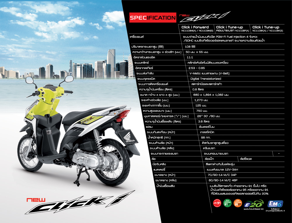 ที่มา http://www.aphonda.co.th/product/newclicki/salepoint